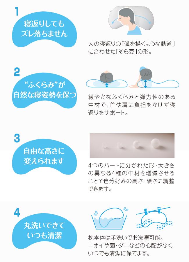 1.寝返りしてもずり落ちない。2.ふくらみが自然な寝姿勢を保つ。3.自由な高さに調節可能。4.丸洗いできていつも清潔。